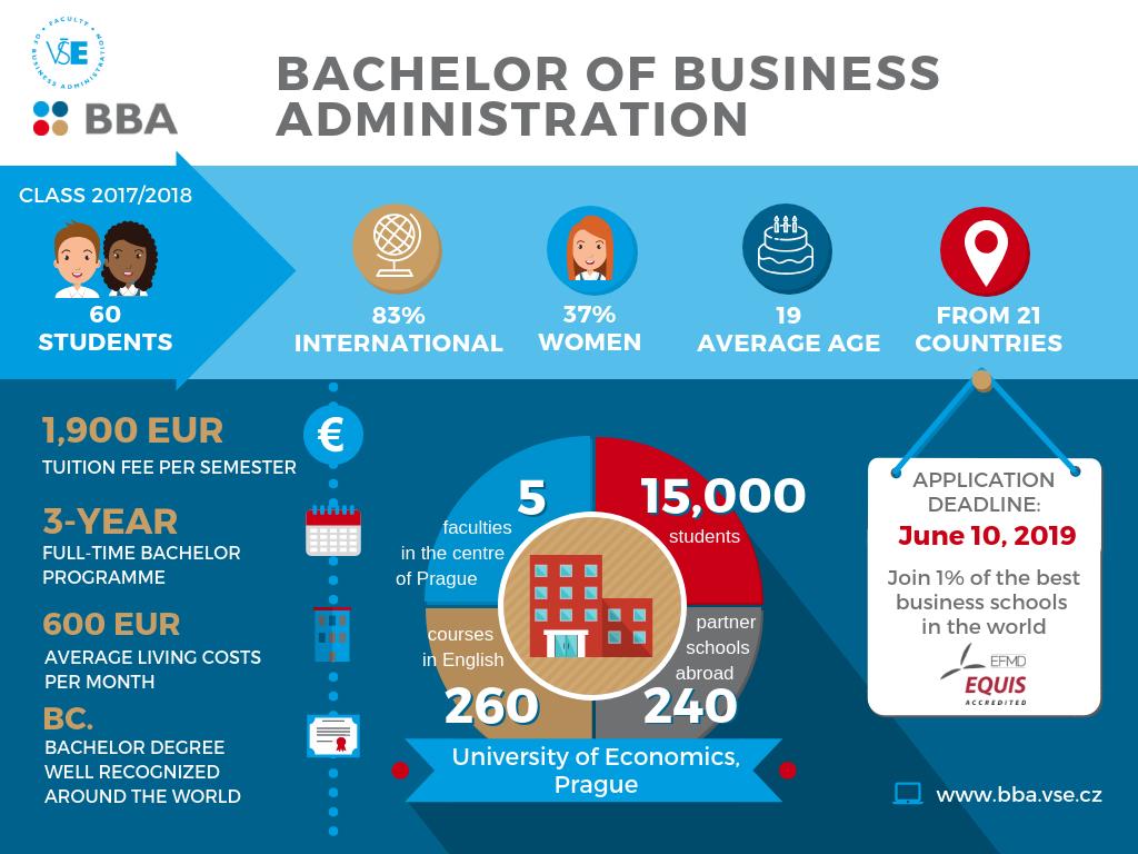 Bachelor of Business Administration deadline on June 10, 2019